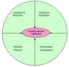 Transformational Leadership Theory