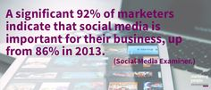 A significant 92% of marketers indicate that social media is important for their business, up from 86% in 2013.