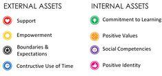 40 Developmental Assets - Positive Youth Development