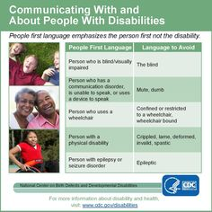 People First language emphasizes the person first, not the disability. Use this chart as a suggestion on how to communicate with and about people with disabilities. #ADA25