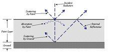 kubelka-munk equation - Google Search Skin Structure, Equation, Chart, Google Search, Systems Of Equations