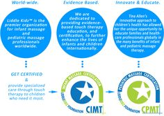 Pediatric and Infant Massage Certification | Liddle Kidz™ Foundation