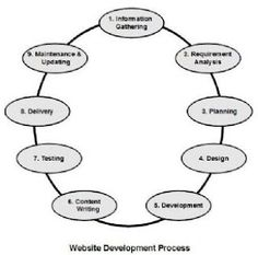 A website, in a way, is a application, which is designed for customers on the World Wide Web. Therefore, for the website to come to its last level, there are various stages through which the website has to go through. The web style procedure can be compared to application growth.