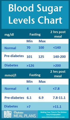 Diabetes Blood Sugar Levels Chart [Printable]
