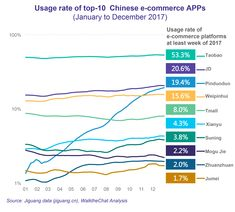 Pinduoduo: a Close Look at the Fastest Growing E-commerce App in China - WalktheChat Growth Hacking, Fast Growing, Ecommerce, At Least, App, China, Apps, E Commerce, Porcelain
