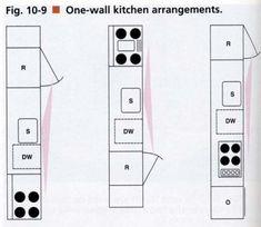 Single wall kitchen layout idea
