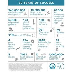It's challenge for a company to survive 30 years, let alone to enjoy continuous growth for 30 years! Nu Skin, the Difference Demonstrated !!! Just register to www.nuskin.com using sponsor code ID: PL3301057 for 30% discount!