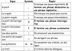 Cahiers de Vacances Koala: Français CE2 - Grammaire - Les types et formes de phrases