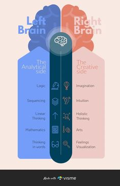 Use this infographic for your own content simply by changing the colors. #creative #brain #comparison #education #infographic Free Infographic Templates, Make An Infographic, Infographic Maker, Digital Marketing Business, Digital Marketing Strategy, Digital Marketing Services, Media Marketing, Visual Learning, Learning Centers
