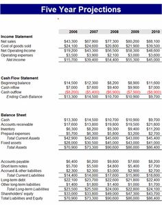 Income Statement And Balance Sheet Template Adorable Depreciation In Excel  Pinterest