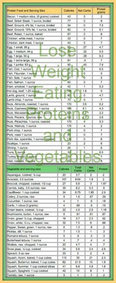 Lose weight eating Proteins and Vegetables Look at the NET Carbs in this Carb Counter Chart: #carbswitch Please Repin