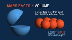 Share about Mars Facts: Mars Volume