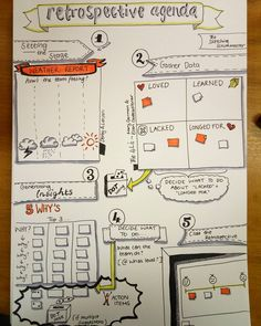 My retrospective agenda for this week. #agile #retrospective #planning #sketchnote #sketchnoting #doodle