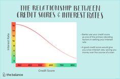 Easy Loans, Believe, Best Interest Rates, Good Credit Score, Short Term Loans, Get A Loan, Loans For Bad Credit, Visa Card, Scores