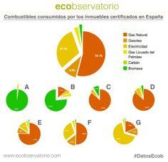 Combustibles y fuentes de energía más consumidos según la calificación energética.  www.ecobservatorio.com