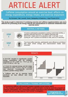 #Weightloss #Nutrition Combining caffeine with exercise ↗ energy deficit by @YLMSportScience
