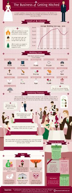 The business of getting hitched