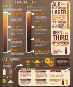 Today's infographic is another beer styles and brewing overview poster, entitled simply Types of Beer, and created by (or for) Kristela Garza for an Annual Beer Battle. Click here to see the infographic full size.