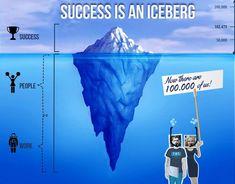 Infográfico: O Sucesso é um Iceberg. Fonte: Funders and Founders