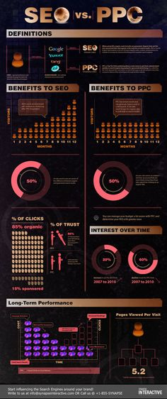 SEO vs PPC #Infographic http://molchester.com/services-we-offer/
