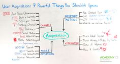 APP USER ACQUISITION: 7 POWERFUL THINGS YOU SHOULDN'T IGNORE