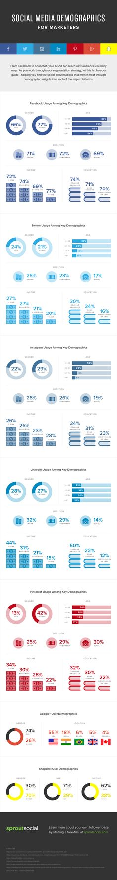 Social Media Demographics for Marketers | Sprout Social