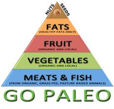 Paleo pyramid - good tip: print it and put it on your fridge.