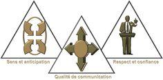 Team Building - Développer un accompagnement sur mesure, concret et directement opérationnel