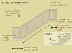 Step Five: Staircase Details & Dimensions – Home Renovation Staircase Molding, Stairway Wainscoting, Stair Paneling, Dining Room Wainscoting, Wainscoting Styles, Wainscoting Panels, Staircase Makeover, Staircase Design, Woodworking Trim Ideas