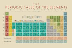 Educators, make your classroom come alive with appealing visuals and interactive posters!    Enjoy this vintage inspired Periodic Table of the Elements poster! This poster shows the groups and periods, the atomic number, the symbol, name, and atomic mass, as well as a small radioactive symbol for the radioactive elements. The key at the top provides a breakdown of the grouping based on colors for the nonmetals and metals.    This is a poster print, a digital print printed on lustre photo…
