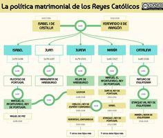 La política matrimonial de los Reyes Católicos