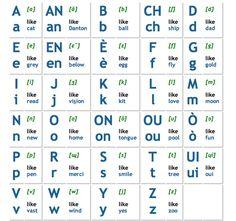 learn haitian creole, french, alphabet, letters, pronunciation