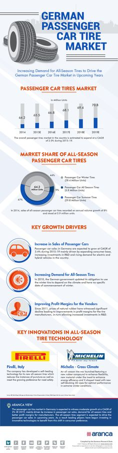 With leading players investing in innovative technologies to meet the increased all-season tire demand, the passenger car tire market in Germany is expected to witness moderate growth at a CAGR of 2% till 2019. Get detailed Market Intelligence from Aranca.