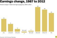 How our earnings have changed (29 charts that explain Americans' financial lives - Vox)