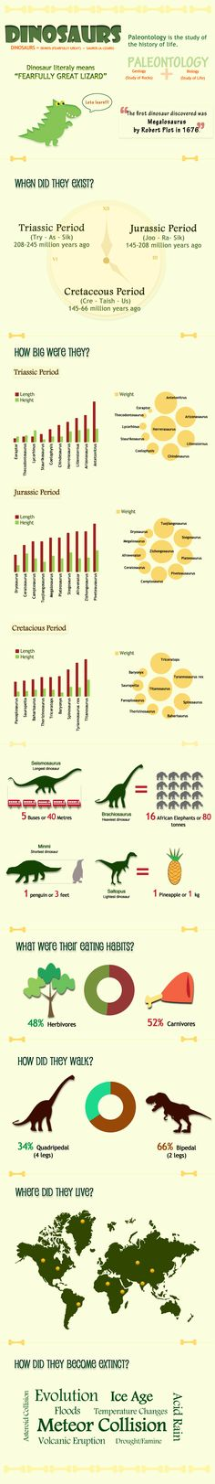 Just a simple infographic for kiddies to learn about dinosaurs.Fun, interactive learning tool about dinosaurs A stepping stone towards interest and a future in palaentology.