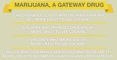 "Some professionals believe Marijuana is a ""gateway drug."" My post explains..."