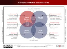 """Abschied vom """"Owned-, Paid-, Earned-Media"""" Modell - hin zu einem Content-Modell. Eine grafische These."""