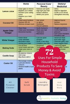 Save money and avoid toxins with these 72 remarkable uses for simple household products!