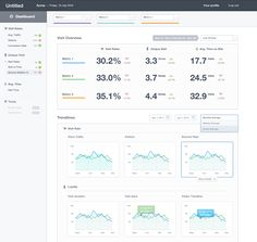 Is it easy? Great dashboard UI designs are developed daily to remind us of the possibilities we have to present data. Dashboard Ui, Dashboard Design, Dashboard Mobile, Sales Dashboard, App Design, Blog Design, Ui Design Inspiration, Information Design, Ui Web