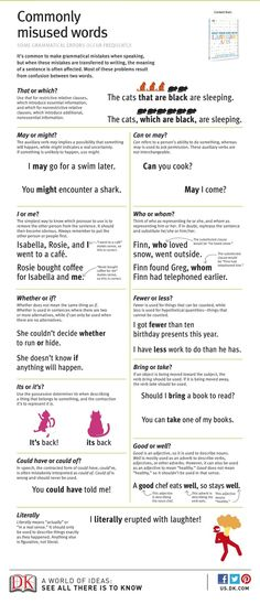 Look ~Grammar: Commonly Misused Words. Great for non-native English speakers like me. I do these kind of mistakes frequently, but I do get better for every day. English Tips, English Words, English Lessons, English Grammar, Teaching English, Learn English, English Language, English English, Speak English Fluently