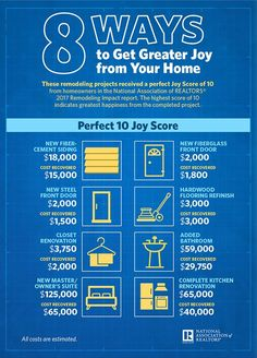 Here are 8 remodeling projects received a perfect Joy Score from homeowners in the National Association of REALTORS® 2017 Remodeling Impact report. Cement Siding, National Association, Home Upgrades, Real Estate Sales, Home Repairs, Home Improvement Projects, Easy Projects, Solar Panels, Home Buying