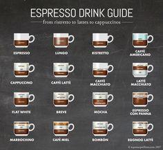 Espresso Drink Lover's Guide