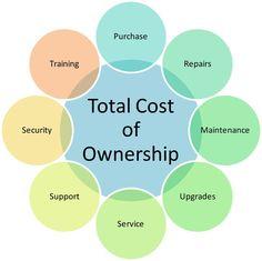 El coste total de propiedad o TCO, una herramienta muy útil