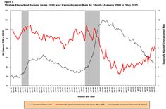 Median Household Income Rises $371, Up 0.7% in May 2015