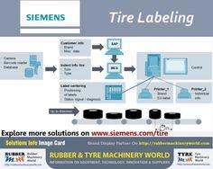 Rubber & Tyre Machinery World - Google+