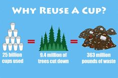 Why Reuse a Cup? http://www.onegreenplanet.org/news/infographic-why-reuse-a-cup/