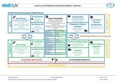 social-enterprise-business-model-canvas-landscape-1-638.jpg (638×451)
