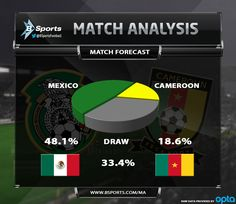 Mexico-Cameroon-Match-Forecasts