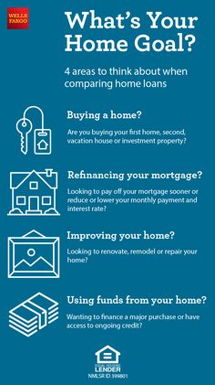 Whats your home goal? Here are four areas to think about when comparing loans - Refinance Mortgage - Refinancing your mortgage with these Tips - Whats your home goal? Here are four areas to think about when comparing loans with the help from Wells Fargo. Mortgage Humor, Mortgage Loan Officer, Mortgage Tips, Mortgage Quotes, Buying Your First Home, Home Buying, Private Mortgage Insurance, Refinance Mortgage, Home Improvement Loans