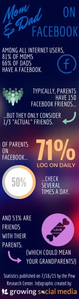 Social media trends with parents! Mom and Dad favor Facebook over other social media platforms. Take a look at these social media fun facts!
